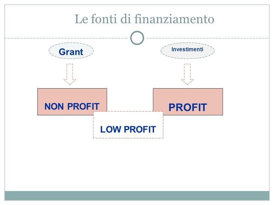 Le fonti di finanziamento NON PROFIT Grant Investimenti PROFIT LOW PROFIT