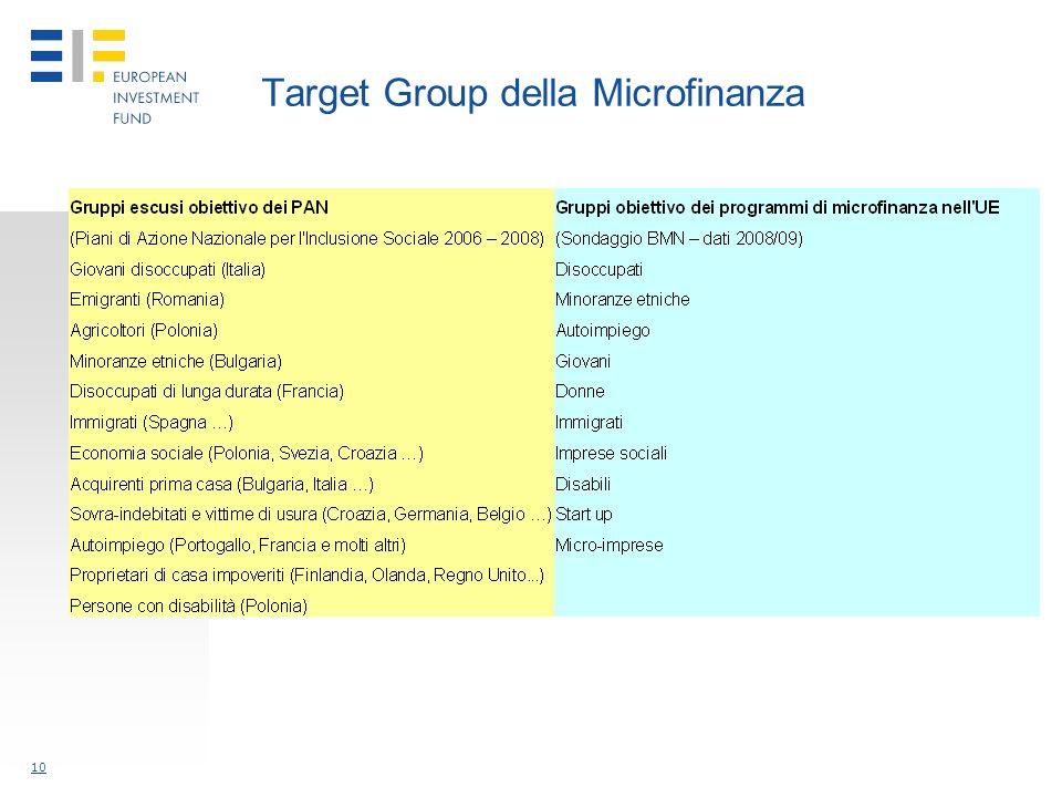 10 Target Group della Microfinanza