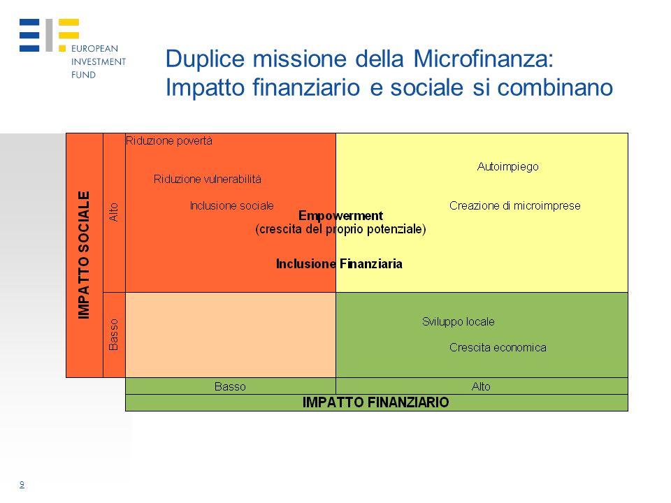 9 Duplice missione della Microfinanza: Impatto finanziario e sociale si combinano