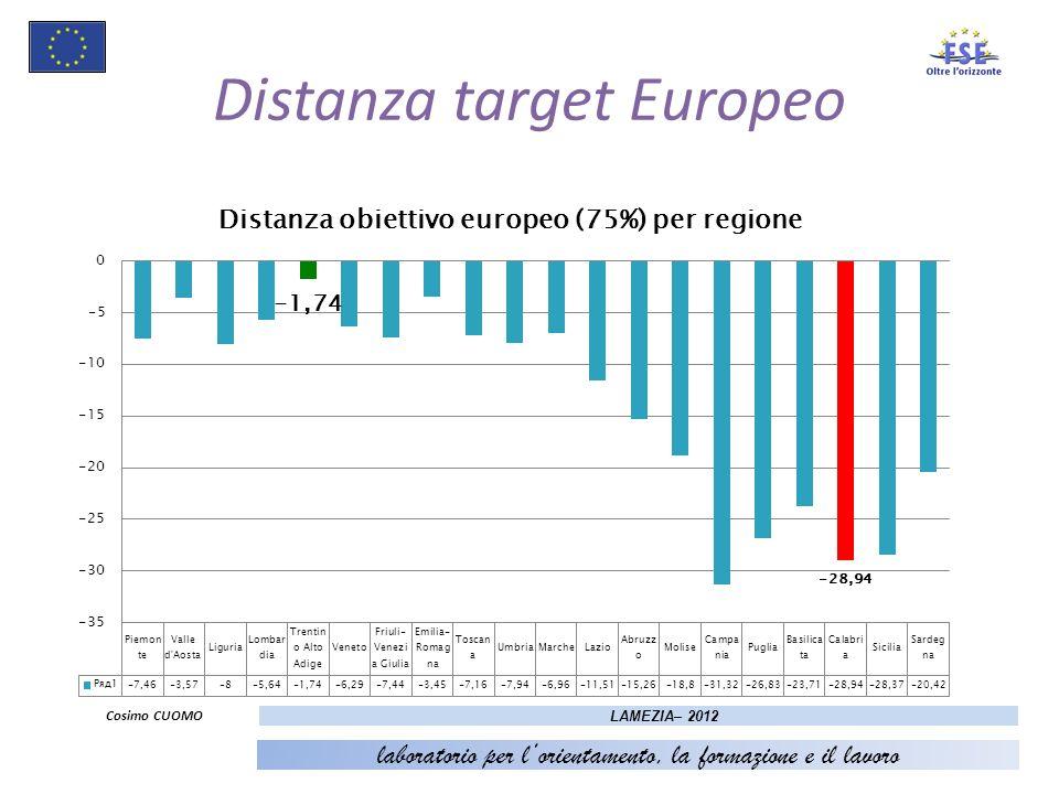 7 Distanza target Europeo Cosimo CUOMO LAMEZIA– 2012 laboratorio per lorientamento, la formazione e il lavoro