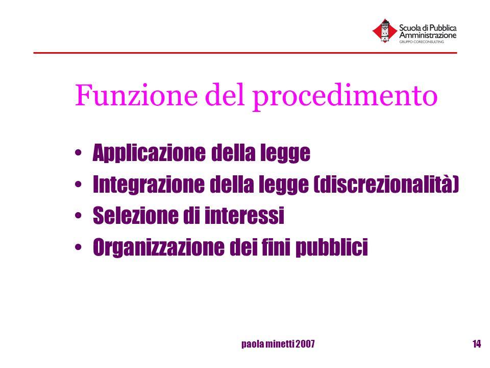 paola minetti 200714 Funzione del procedimento Applicazione della legge Integrazione della legge (discrezionalità) Selezione di interessi Organizzazio