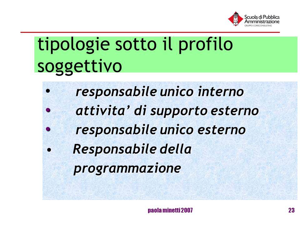 paola minetti 200723 tipologie sotto il profilo soggettivo responsabile unico interno attivita di supporto esterno attivita di supporto esterno respon