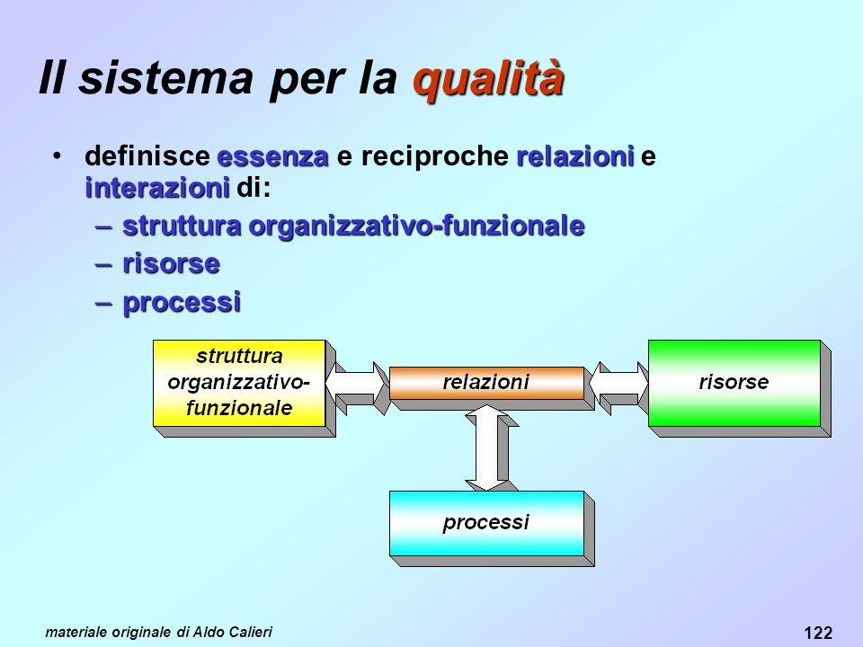 122 materiale originale di Aldo Calieri qualità Il sistema per la qualità essenzarelazioni interazionidefinisce essenza e reciproche relazioni e interazioni di: –struttura organizzativo-funzionale –risorse –processi