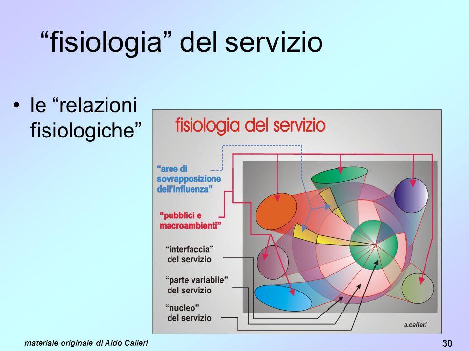 30 materiale originale di Aldo Calieri fisiologia del servizio le relazioni fisiologiche