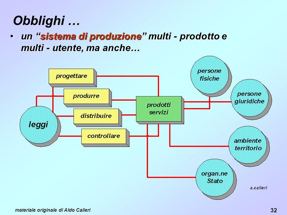 32 materiale originale di Aldo Calieri Obblighi … unun sistemasistema di produzione produzione multi - prodotto e multi - utente, ma anche…