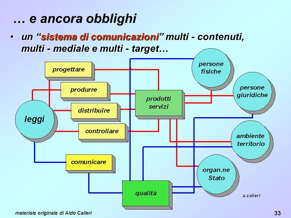 33 materiale originale di Aldo Calieri … e ancora obblighi unun sistemasistema di comunicazioni comunicazioni multi - contenuti, multi - mediale e multi - target…