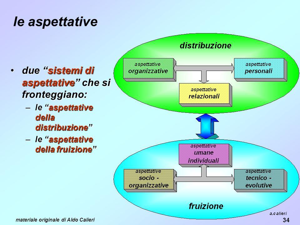 34 materiale originale di Aldo Calieri le aspettative due sistemi di aspettative che si fronteggiano:due sistemi di aspettative che si fronteggiano: –le aspettative della distribuzione –le aspettative della fruizione