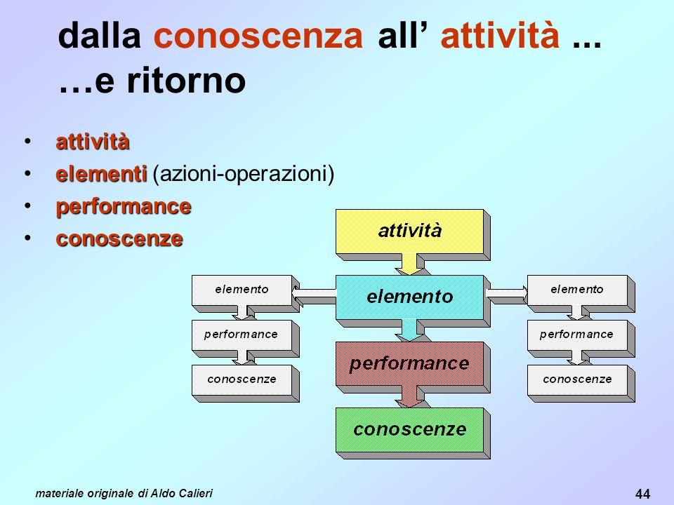 44 materiale originale di Aldo Calieri dalla conoscenza all attività...