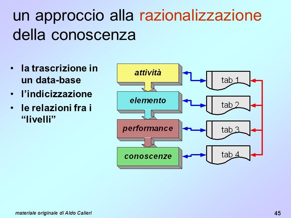 45 materiale originale di Aldo Calieri un approccio alla razionalizzazione della conoscenza la trascrizione in un data-base lindicizzazione le relazioni fra i livelli