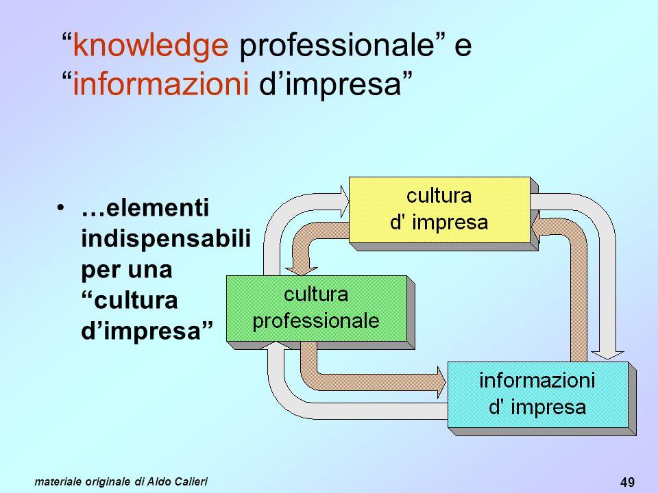 49 materiale originale di Aldo Calieri knowledge professionale einformazioni dimpresa …elementi indispensabili per una cultura dimpresa