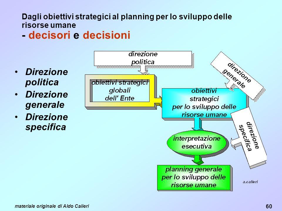 60 materiale originale di Aldo Calieri Dagli obiettivi strategici al planning per lo sviluppo delle risorse umane - decisori e decisioni Direzione politica Direzione generale Direzione specifica