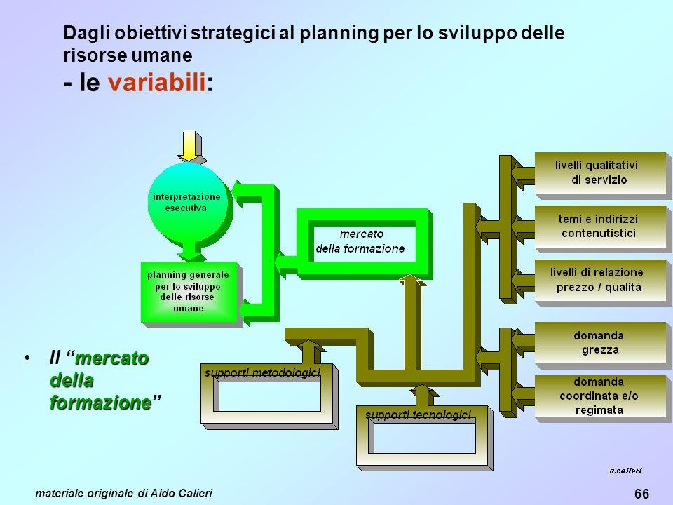 66 materiale originale di Aldo Calieri Dagli obiettivi strategici al planning per lo sviluppo delle risorse umane - le variabili: mercato della formazioneIl mercato della formazione