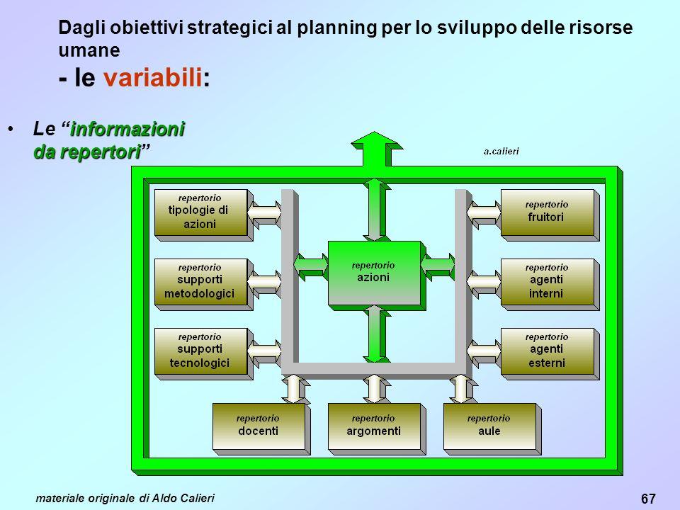 67 materiale originale di Aldo Calieri Dagli obiettivi strategici al planning per lo sviluppo delle risorse umane - le variabili: informazioni da repertoriLe informazioni da repertori