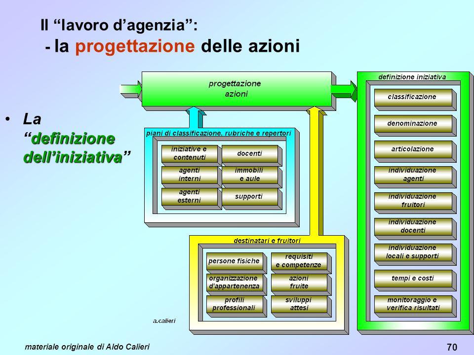 70 materiale originale di Aldo Calieri Il lavoro dagenzia: - la progettazione delle azioni definizione delliniziativaLadefinizione delliniziativa