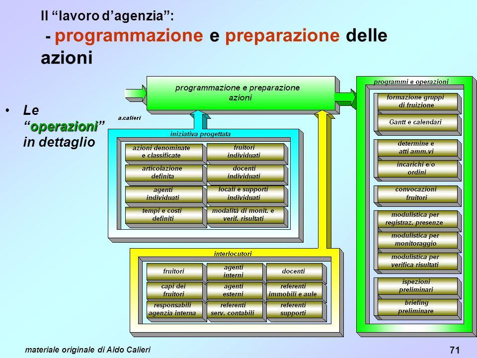 71 materiale originale di Aldo Calieri Il lavoro dagenzia: - programmazione e preparazione delle azioni operazioniLeoperazioni in dettaglio