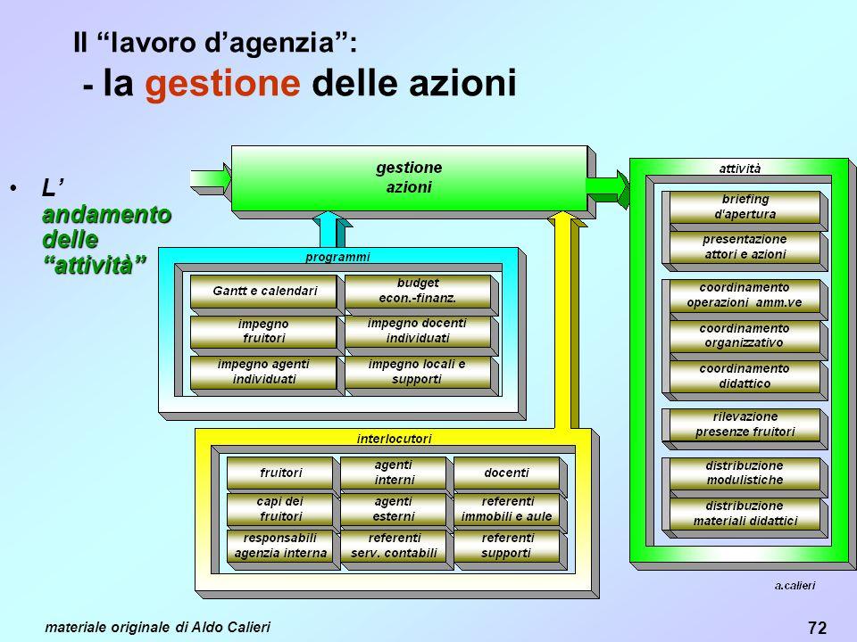 72 materiale originale di Aldo Calieri Il lavoro dagenzia: - la gestione delle azioni andamento delle attivitàL andamento delle attività