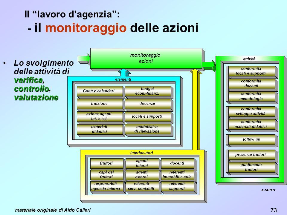 73 materiale originale di Aldo Calieri Il lavoro dagenzia: - il monitoraggio delle azioni verifica controllo valutazioneLo svolgimento delle attività di verifica, controllo, valutazione