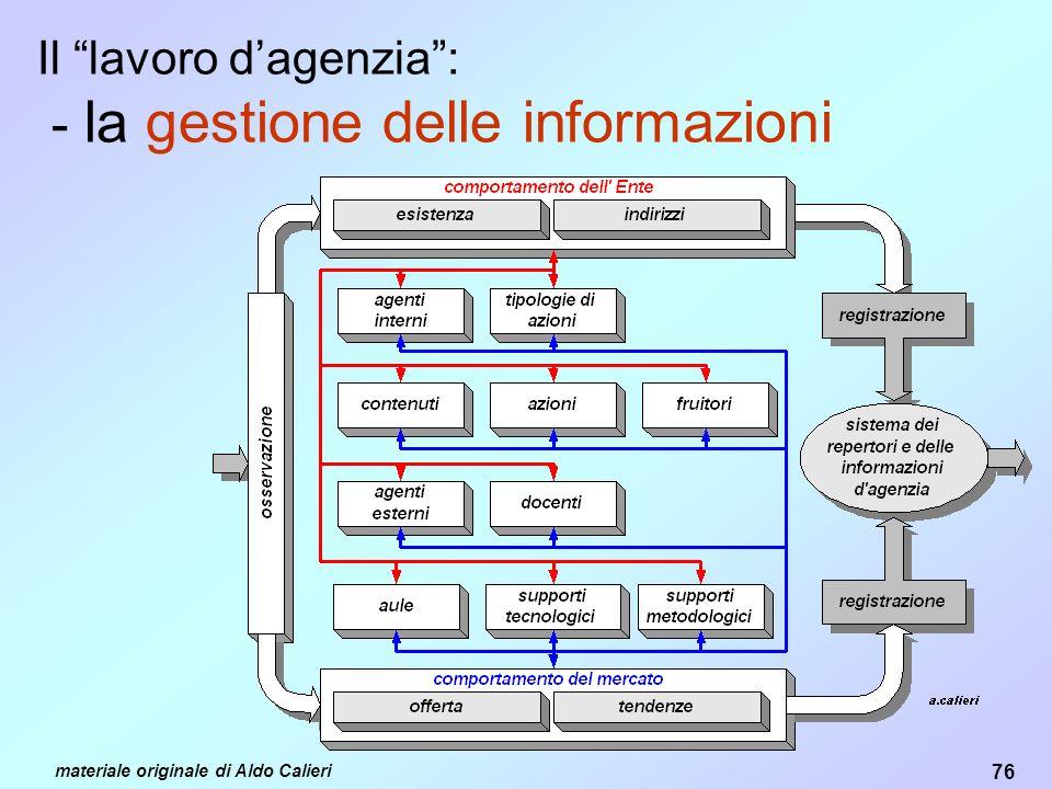 76 materiale originale di Aldo Calieri Il lavoro dagenzia: - la gestione delle informazioni