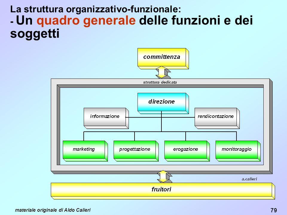 79 materiale originale di Aldo Calieri La struttura organizzativo-funzionale: - Un quadro generale delle funzioni e dei soggetti