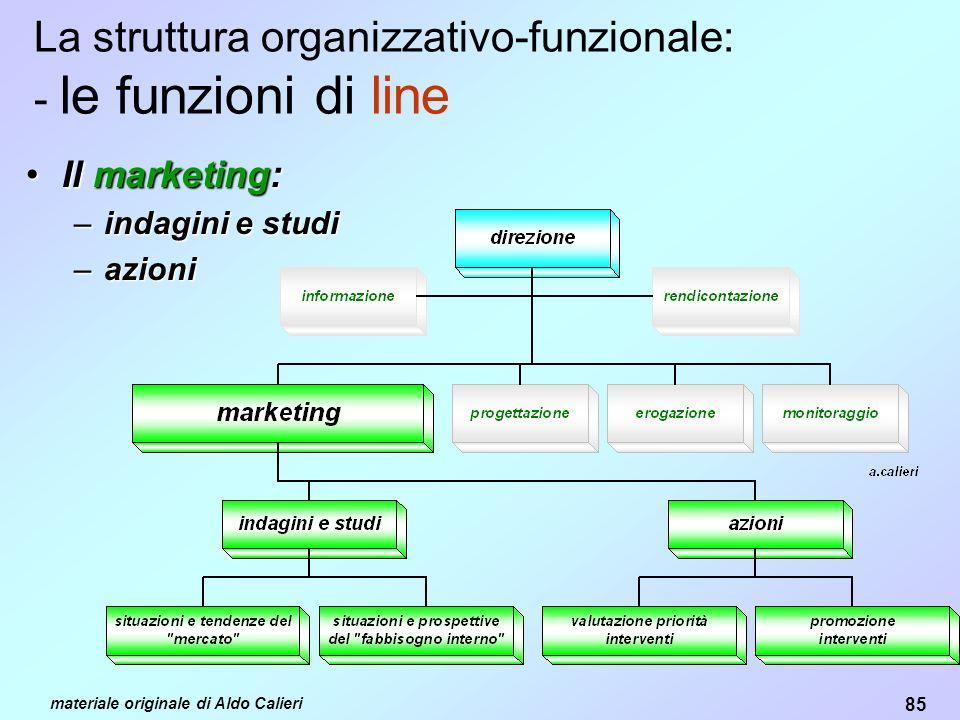 85 materiale originale di Aldo Calieri La struttura organizzativo-funzionale: - le funzioni di line Il marketing:Il marketing: –indagini e studi –azioni