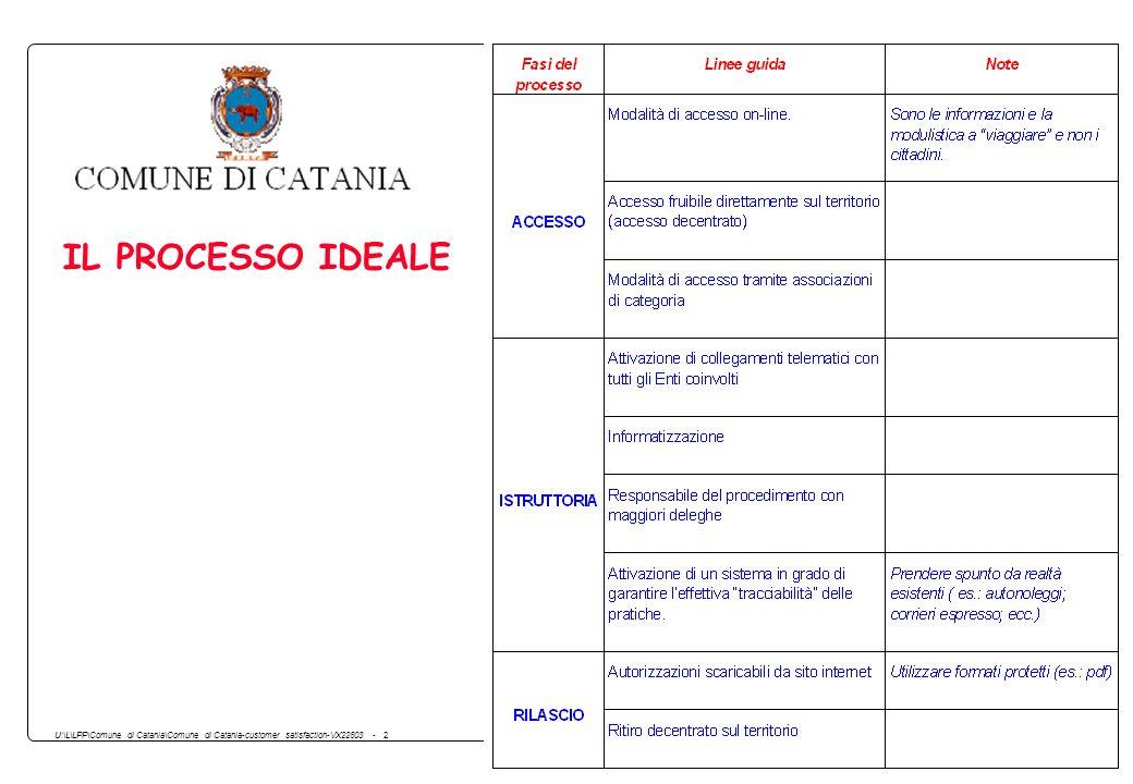 U:\L\LPP\Comune di Catania\Comune di Catania-customer satisfaction-VX22803 - 2 IL PROCESSO IDEALE