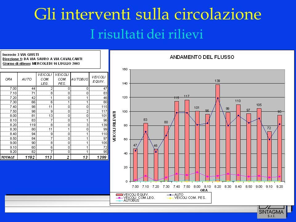LOGO DELLA SOCIETÀ Gli interventi sulla circolazione I risultati dei rilievi