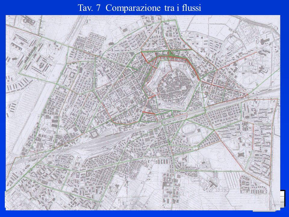 LOGO DELLA SOCIETÀ Tav. 7 Comparazione tra i flussi