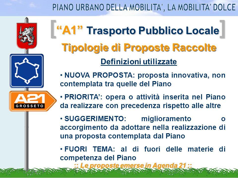[ A1 Trasporto Pubblico Locale ] :: Le proposte emerse in Agenda 21 :: Tipologie di Proposte Raccolte NUOVA PROPOSTA: proposta innovativa, non contemp