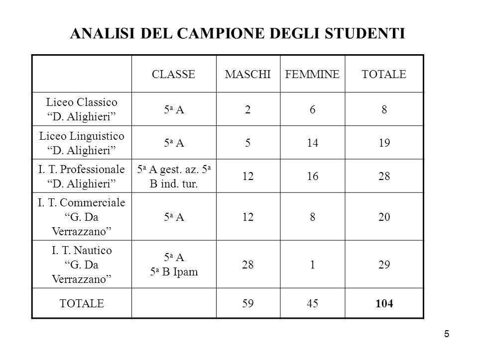 5 ANALISI DEL CAMPIONE DEGLI STUDENTI CLASSEMASCHIFEMMINETOTALE Liceo Classico D.