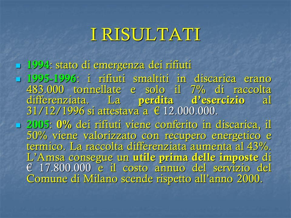 I RISULTATI 1994 : stato di emergenza dei rifiuti 1994 : stato di emergenza dei rifiuti 1995-1996 : i rifiuti smaltiti in discarica erano 483.000 tonn