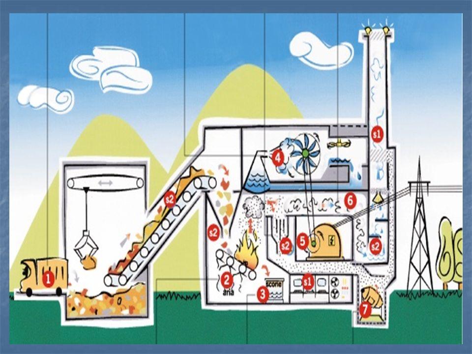 VANTAGGISVANTAGGI Riduzione del peso e del volume dei rifiuti Difficoltà nella gestione impiantistica Recupero energetico Produzione di scarti (ceneri, scorie, fanghi) Ricavi dalla vendita di energia Emissione di sostanze inquinanti Riduzione dellimpatto ambientale rispetto al conferimento in discarica