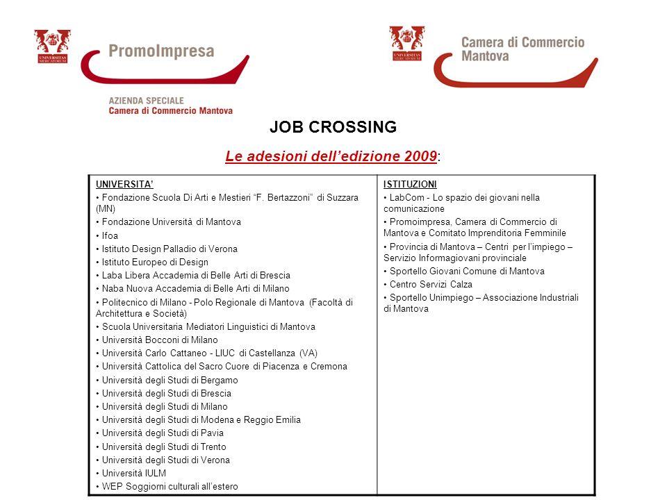JOB CROSSING Le adesioni delledizione 2009: UNIVERSITA Fondazione Scuola Di Arti e Mestieri F.