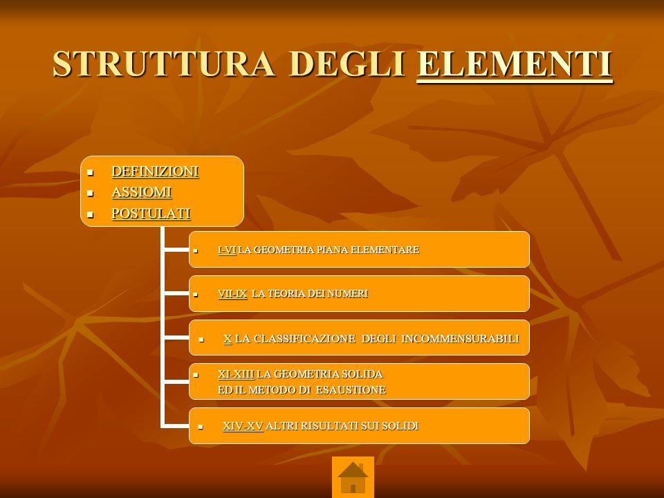 STRUTTURA DEGLI ELEMENTI ELEMENTI DEFINIZIONI DEFINIZIONI DEFINIZIONI ASSIOMI ASSIOMI ASSIOMI POSTULATI POSTULATI POSTULATI I-VI LA GEOMETRIA PIANA EL