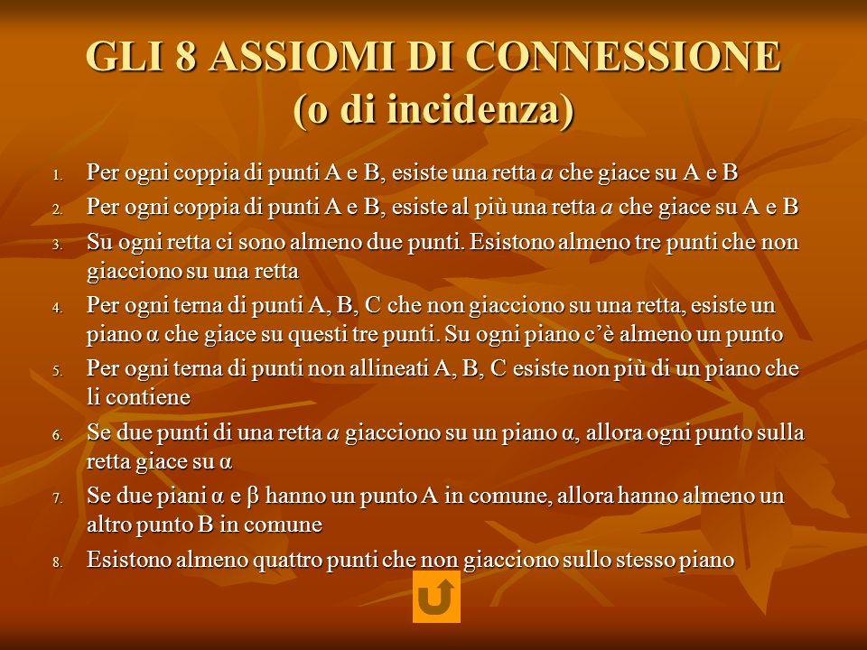GLI 8 ASSIOMI DI CONNESSIONE (o di incidenza) 1. Per ogni coppia di punti A e B, esiste una retta a che giace su A e B 2. Per ogni coppia di punti A e