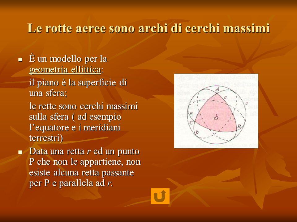 Le rotte aeree sono archi di cerchi massimi È un modello per la geometria ellittica: È un modello per la geometria ellittica: geometria ellittica geom