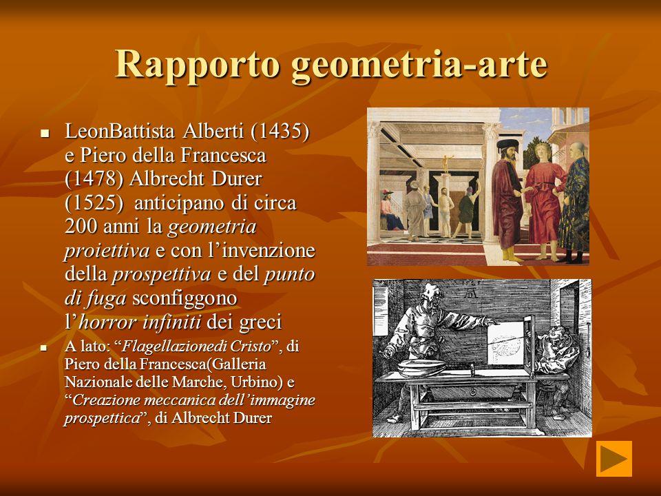 Rapporto geometria-arte LeonBattista Alberti (1435) e Piero della Francesca (1478) Albrecht Durer (1525) anticipano di circa 200 anni la geometria pro