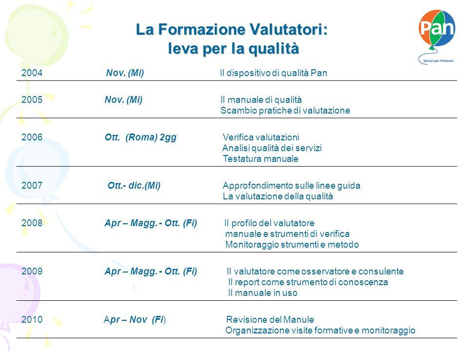 La Formazione Valutatori: leva per la qualità 2004 Nov.