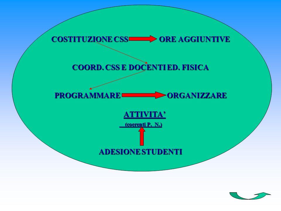 COSTITUZIONE CSS ORE AGGIUNTIVE COORD. CSS E DOCENTI ED.