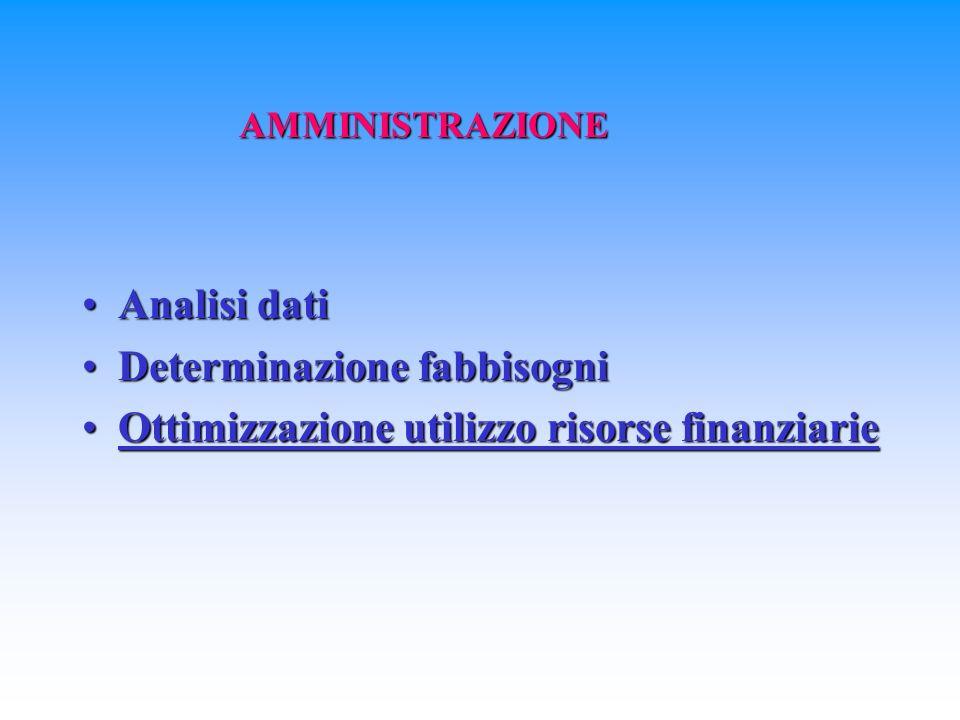 Analisi datiAnalisi dati Determinazione fabbisogniDeterminazione fabbisogni Ottimizzazione utilizzo risorse finanziarieOttimizzazione utilizzo risorse finanziarie AMMINISTRAZIONE
