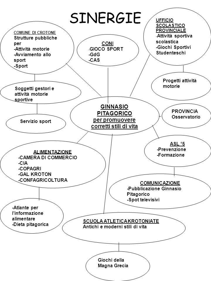 SINERGIE COMUNE DI CROTONE Strutture pubbliche per -Attività motorie -Avviamento allo sport -Sport CONI - GIOCO SPORT -GdG -CAS UFFICIO SCOLASTICO PROVINCIALE - Attività sportiva scolastica -Giochi Sportivi Studenteschi Soggetti gestori e attività motorie sportive Servizio sport ALIMENTAZIONE -CAMERA DI COMMERCIO -CIA -COPAGRI -GAL KROTON -CONFAGRICOLTURA -Atlante per linformazione alimentare -Dieta pitagorica SCUOLA ATLETICA KROTONIATE Antichi e moderni stili di vita Giochi della Magna Grecia COMUNICAZIONE -Pubblicazione Ginnasio Pitagorico -Spot televisivi ASL °5 -Prevenzione -Formazione PROVINCIA Osservatorio Progetti attività motorie GINNASIO PITAGORICO per promuovere corretti stili di vita