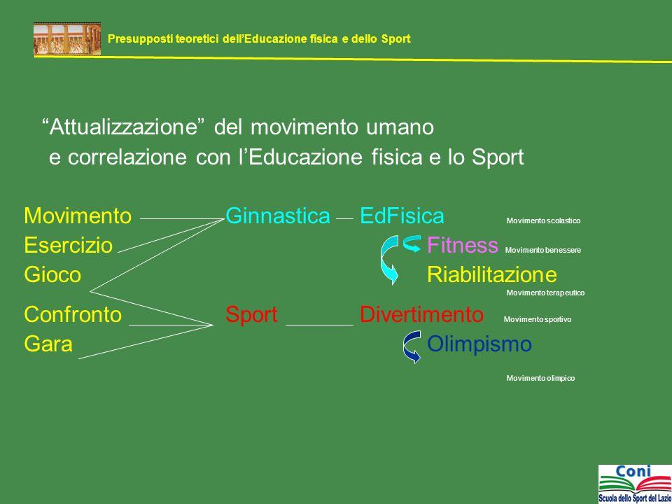 Attualizzazione del movimento umano e correlazione con lEducazione fisica e lo Sport MovimentoGinnasticaEdFisica Movimento scolastico Esercizio Fitnes