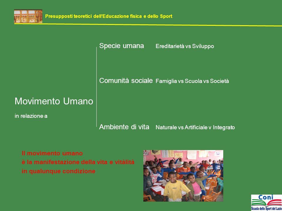 Specie umana Ereditarietà vs Sviluppo Comunità sociale Famiglia vs Scuola vs Società Movimento Umano in relazione a Ambiente di vita Naturale vs Artif