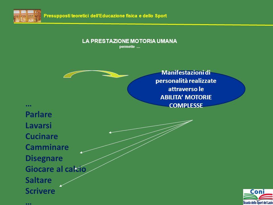SCHEMI MOTORI ABILITA MOTORIE COMPLESSE disegnare/scrivere/ballare/contare/saltare … EquilibrioCoordinazione Oculo - motoria Coordinazione Oculo-manuale Coordinazione Spazio - tempo Lateralizzazione ABILITA MOTORIE INTEGRITA FUNZIONAMENTO DEI SISTEMI VITALI GASTROENTERICO-RESPIRATORIO-URINARIO-CARDIOVASCOLARE-RIPRODUTTIVO-NERVOSO Presupposti teoretici dellEducazione fisica e dello Sport ABILITA DI VITA