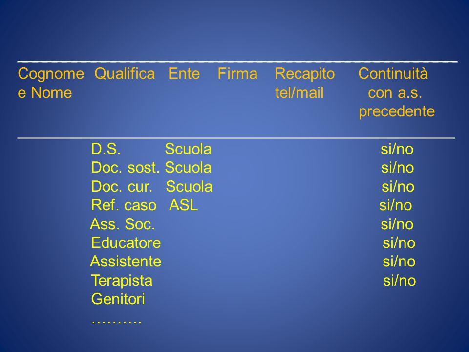 PRIMA PARTE Dati ( personali e scolastici, note informative ) ed inventario delle risorse disponibili 1.