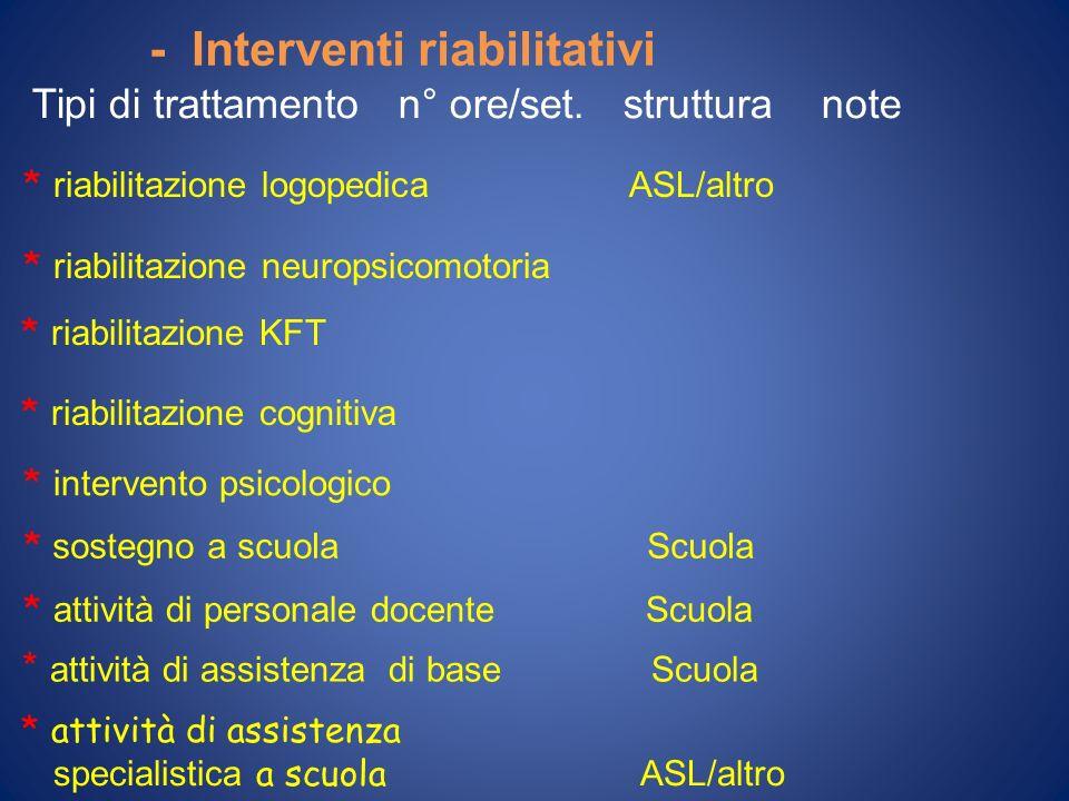 - Interventi riabilitativi Tipi di trattamento n° ore/set. struttura note * riabilitazione logopedica ASL/altro * riabilitazione neuropsicomotoria * r