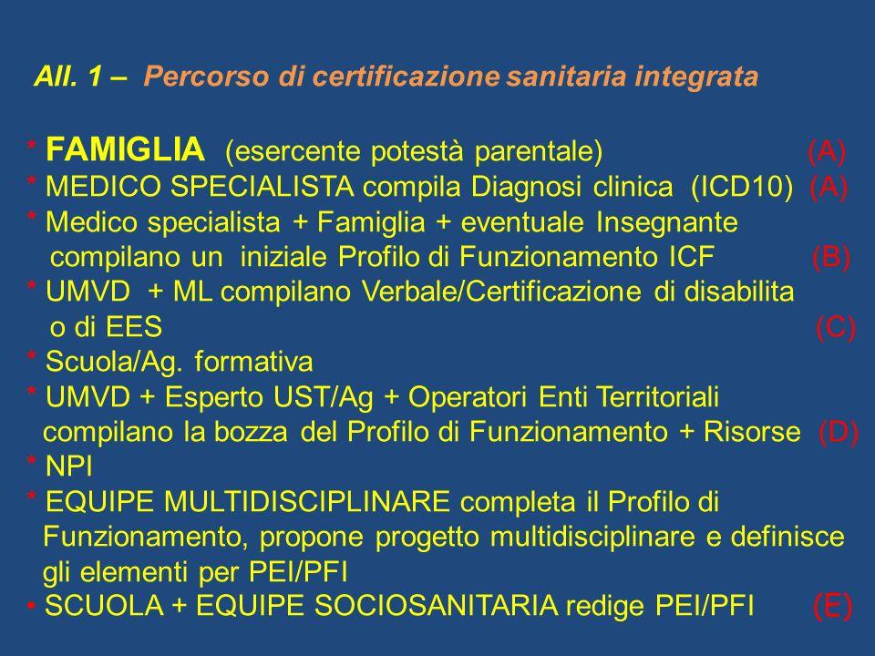 All. 1 – Percorso di certificazione sanitaria integrata * FAMIGLIA (esercente potestà parentale) (A) * MEDICO SPECIALISTA compila Diagnosi clinica (IC