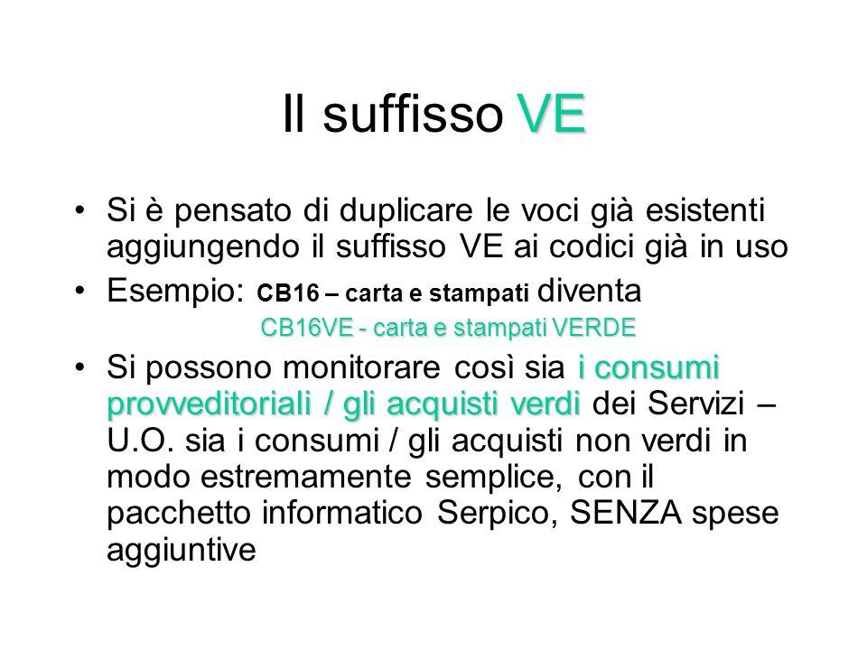 Il nostro caso Il comune di Ravenna ha da alcuni anni un sistema di contabilità analitica che rileva i valori in dei consumi provveditoriali di beni e lacquisto di beni e servizi da parte dei diversi Uffici utilizzando specifiche voci di costo (CB… per i beni, CS….