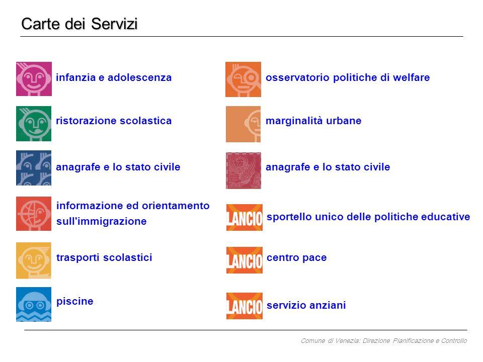 Carte dei Servizi piscine marginalità urbane osservatorio politiche di welfare anagrafe e lo stato civile informazione ed orientamento sull'immigrazio