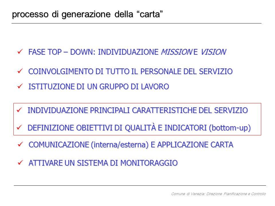 processo di generazione della carta FASE TOP – DOWN: INDIVIDUAZIONE MISSION E VISION FASE TOP – DOWN: INDIVIDUAZIONE MISSION E VISION COINVOLGIMENTO D