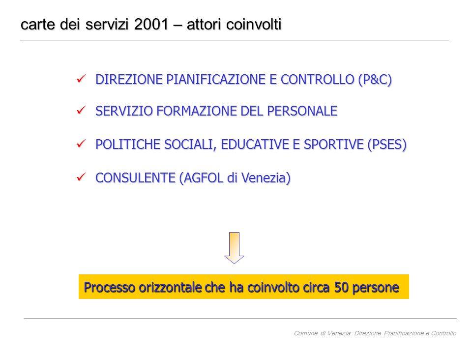 DIREZIONE PIANIFICAZIONE E CONTROLLO (P&C) DIREZIONE PIANIFICAZIONE E CONTROLLO (P&C) SERVIZIO FORMAZIONE DEL PERSONALE SERVIZIO FORMAZIONE DEL PERSONALE CONSULENTE (AGFOL di Venezia) CONSULENTE (AGFOL di Venezia) POLITICHE SOCIALI, EDUCATIVE E SPORTIVE (PSES) POLITICHE SOCIALI, EDUCATIVE E SPORTIVE (PSES) carte dei servizi 2001 – attori coinvolti Processo orizzontale che ha coinvolto circa 50 persone Comune di Venezia: Direzione Pianificazione e Controllo